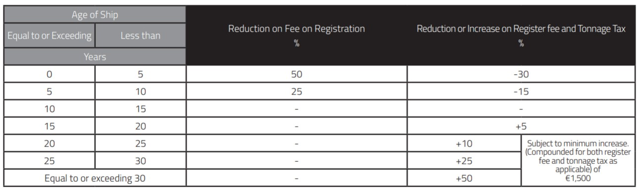 Reduction or increase on the rates per net tonnage on registration, register fee and tonnage tax Malta