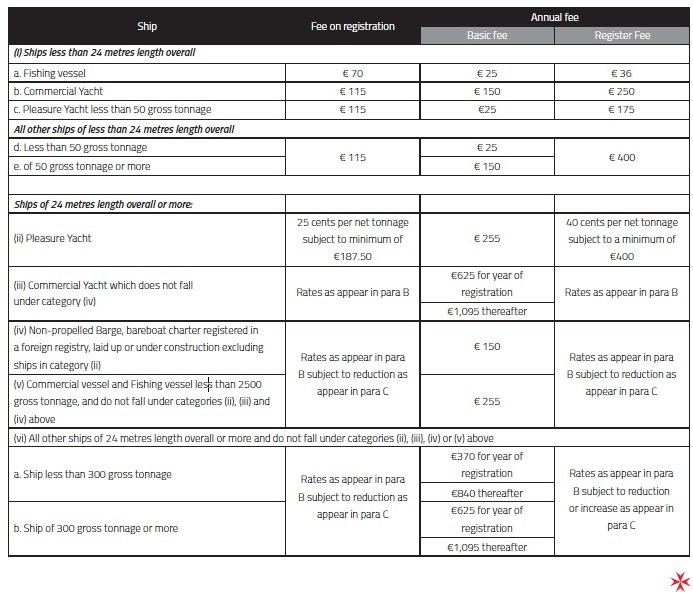 The fee on registration and the annual fee for non-tonnage tax ships malta