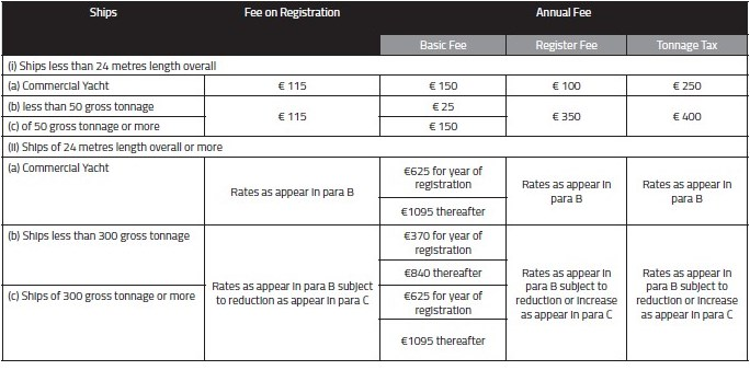 The fee on registration and the annual fee for tonnage tax ships malta